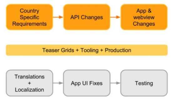 Zalando-Mobile-Apps-interna