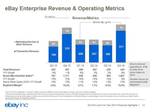 eBay-Enterprise-Revenue-201