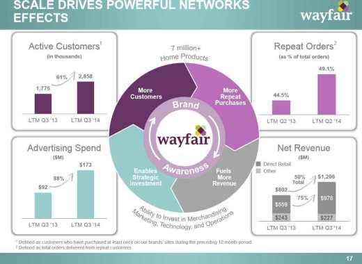 Wayfair_scale-drives