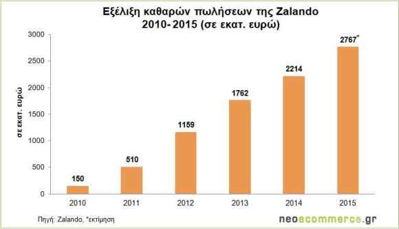 Zalando_Net-Sales-2010_2015