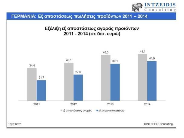 Ecommerce_Germany_2011-2014
