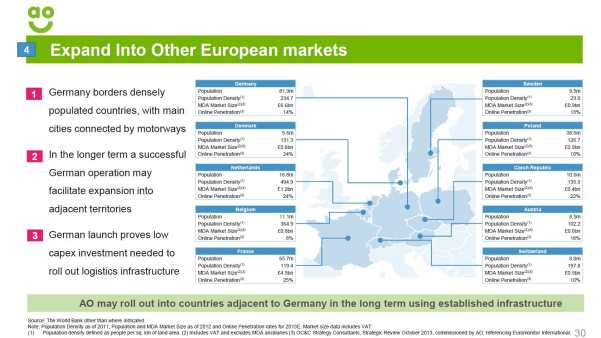AO_Expansion-European-Marke