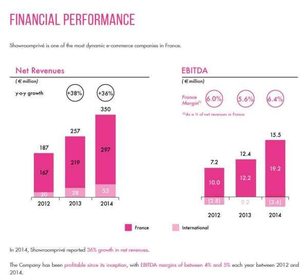 Showroomprive-financial-per