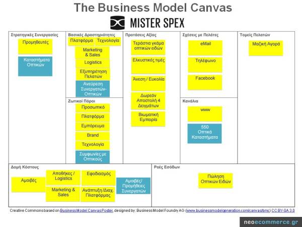 Mister Spex_Business Model Canvas