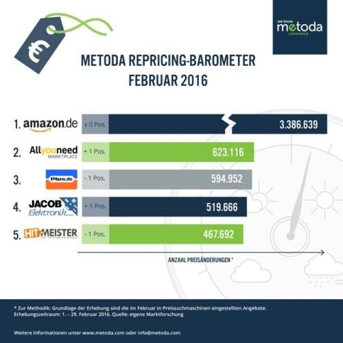 metoda_Repricing-Barometer