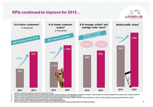 Windeln.de-KPIs-2015