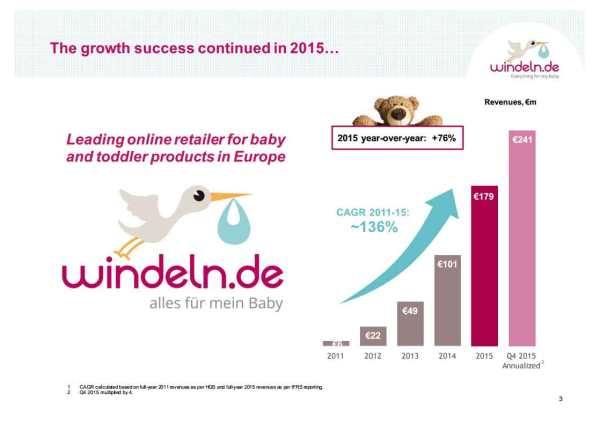 Windeln.de-Revenues-2011_20