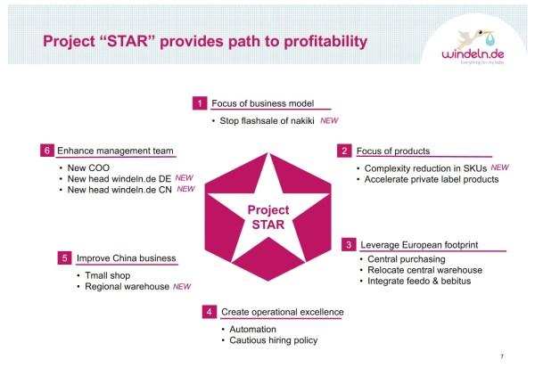 Windeln.de Project STAR
