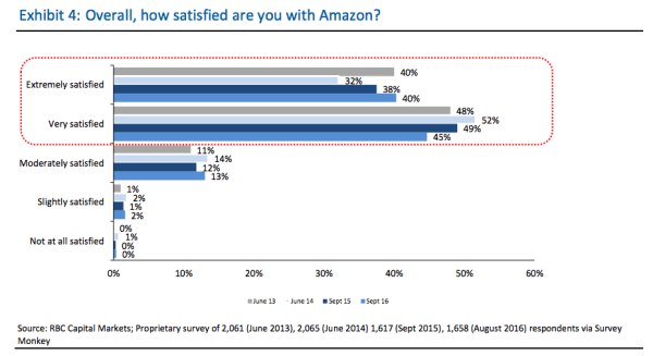 amazon-customer-satisfaction