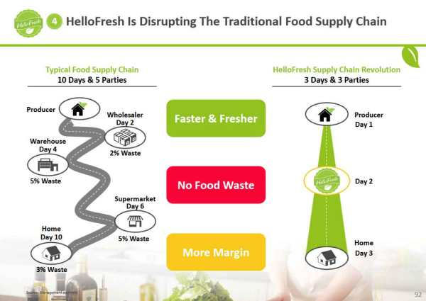 hellofresh-supply-chain