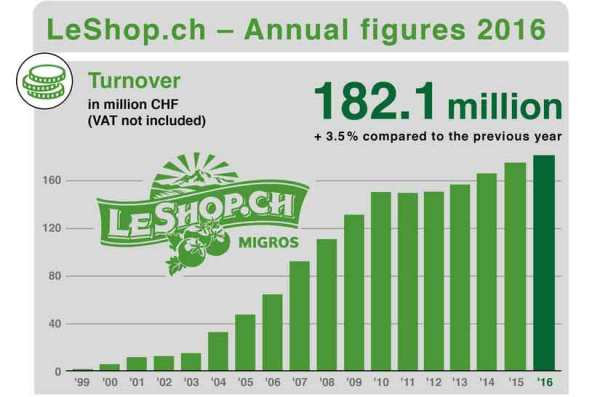 leshop_revenue_1999_2016