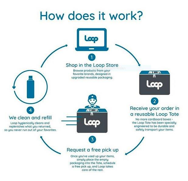 Loop_How Does It Work