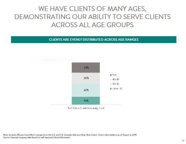 Stitch Fix Clients Age Groups