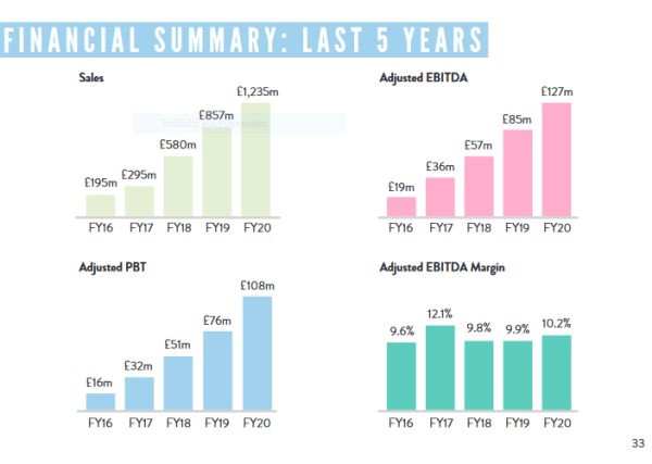 Financial KPIs of Boohoo 2016_2020