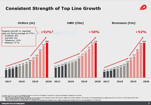 Consistent Strenght of Top Line Growth of Delivery Hero