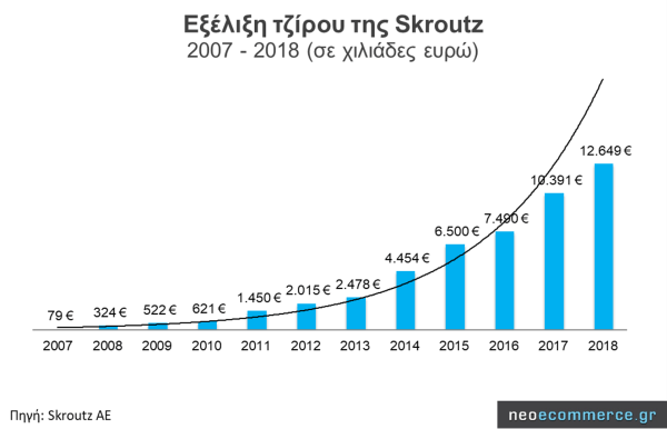 Revenue of Skroutz, the leading player in the Greek price comparison market