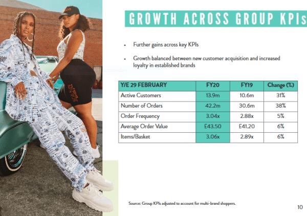 Boohoo's Group KPIs