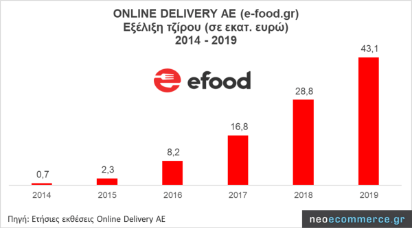 Revenue Growth of Online Delivery (e-Food.gr)