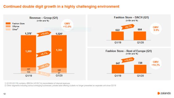 Revenue and GMV Q1 2020 of Zalando