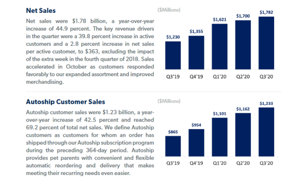 Chewy continues with growth in the third quarter of 2020