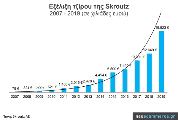 Annual Net Revenue of Skroutz from 2007 to 2019 (in thousand Euros)