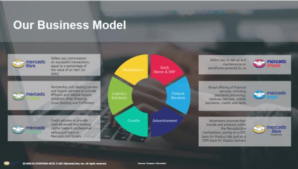 MercadoLibres Ecosystem of Platform Business Model