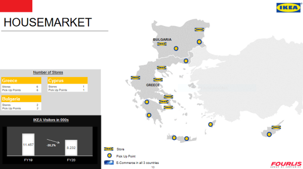The Housemarket (IKEA) stores network