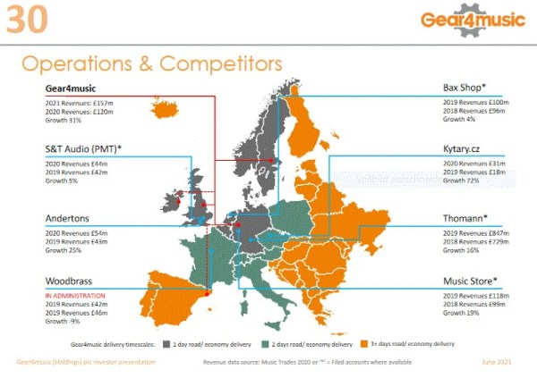Gear4Music Competitors in Europe