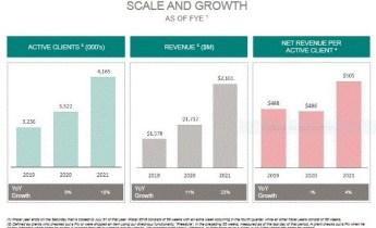Stitch Fix's Net revenue 2021