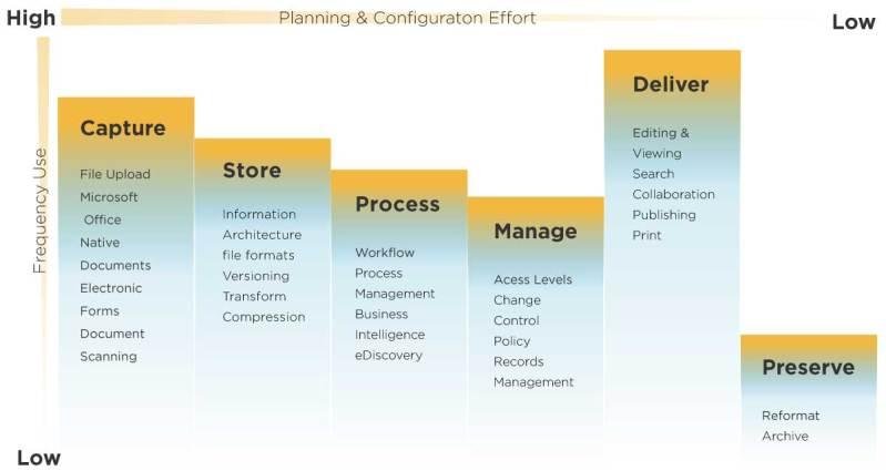 Enterprise content management lifecycle