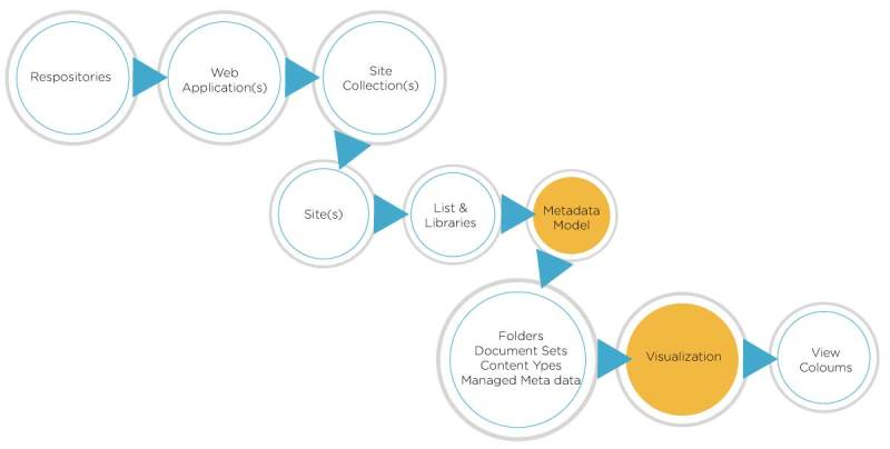 SharePoint as a content management system