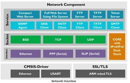 mdk arm : les composants réseau