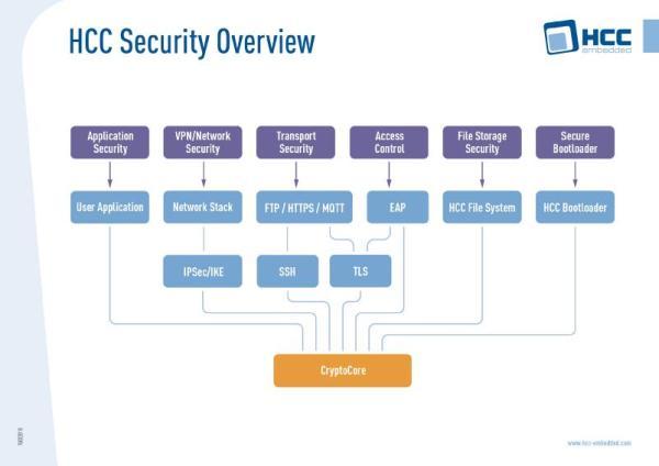 Structure de la pile Ethernet sécurisée de HCC