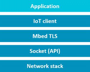 Bloc diagramme IoT
