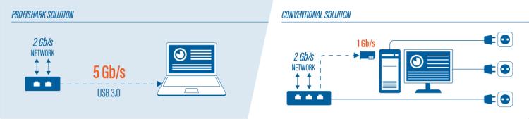 ProfiShark 1G -vs-Conventional