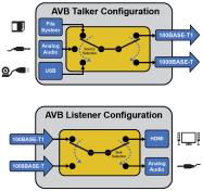 Simulateur AVB/TSN