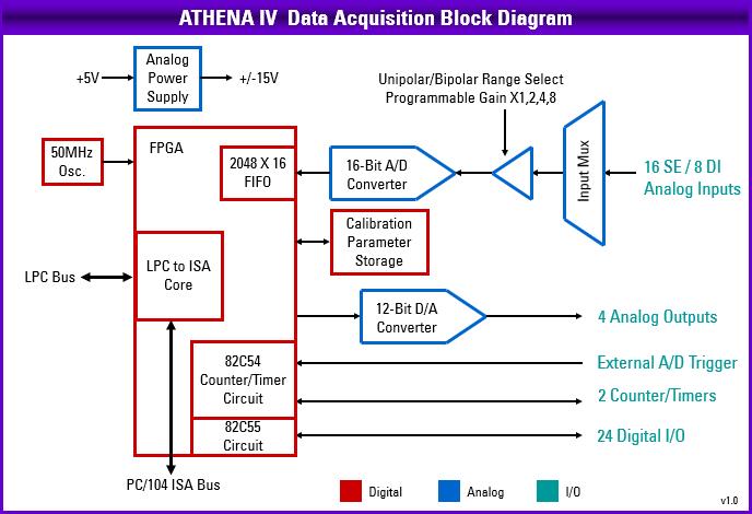 Schema de la section DAQ analogique et numérique