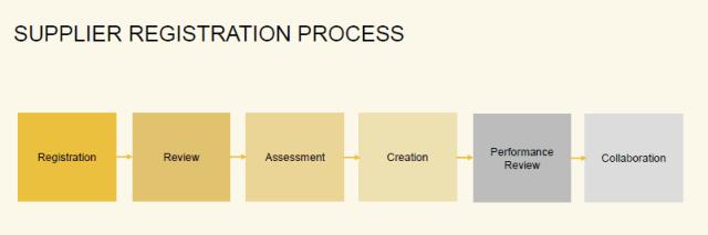 Supplier registration process