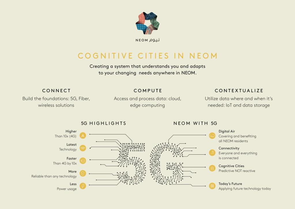 NEOM's next-generation cognitive cities and 5G network
