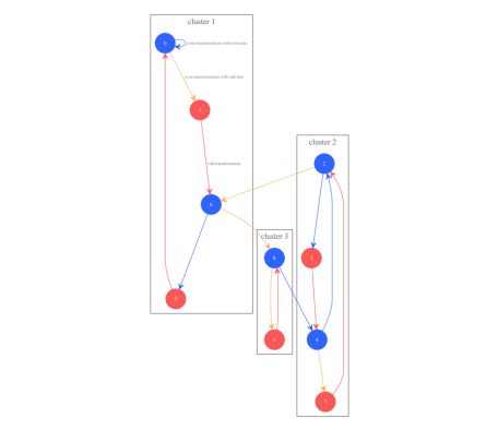 digit sequence path