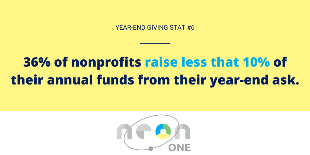 Year End Giving Statistic #6: But 36% of nonprofits raise less than 10% of their annual funds from their year-end ask.