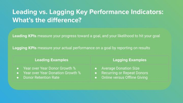Leading vs. Lagging Nonprofit KPIs