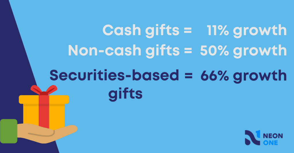 """""""Cash gift equal 11% growth. Non-cash gifts equal 50% growth. Securities-based gifts equal 66% growth."""""""