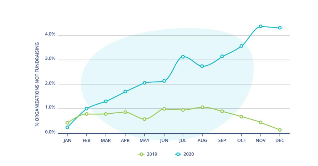 givingtuesday statistics: 2020 vs 2019