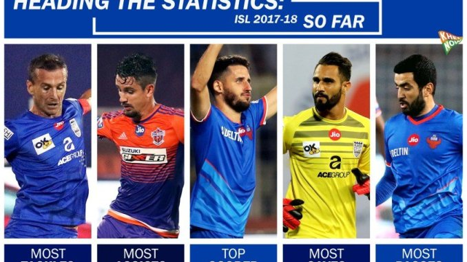Top goalscorers in ISL 19-20.