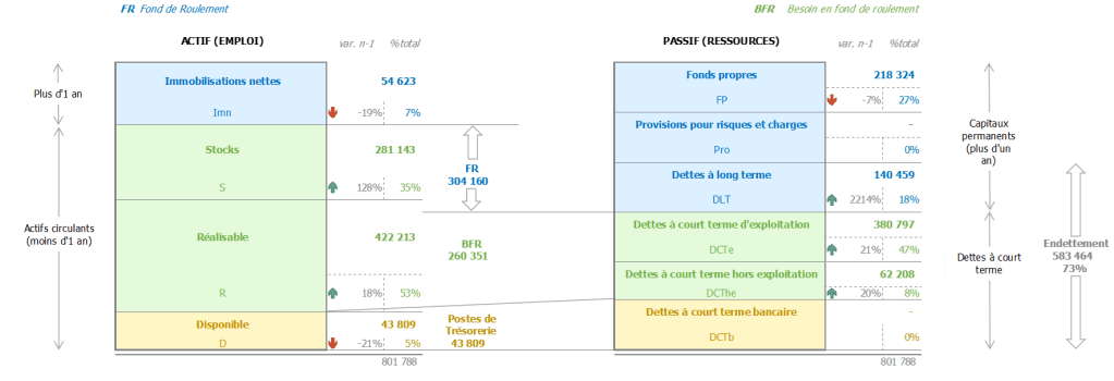 Analyse financière : Bilan simplifié