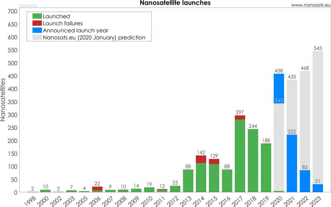 Nanosats_years_2020-04-20_transparent