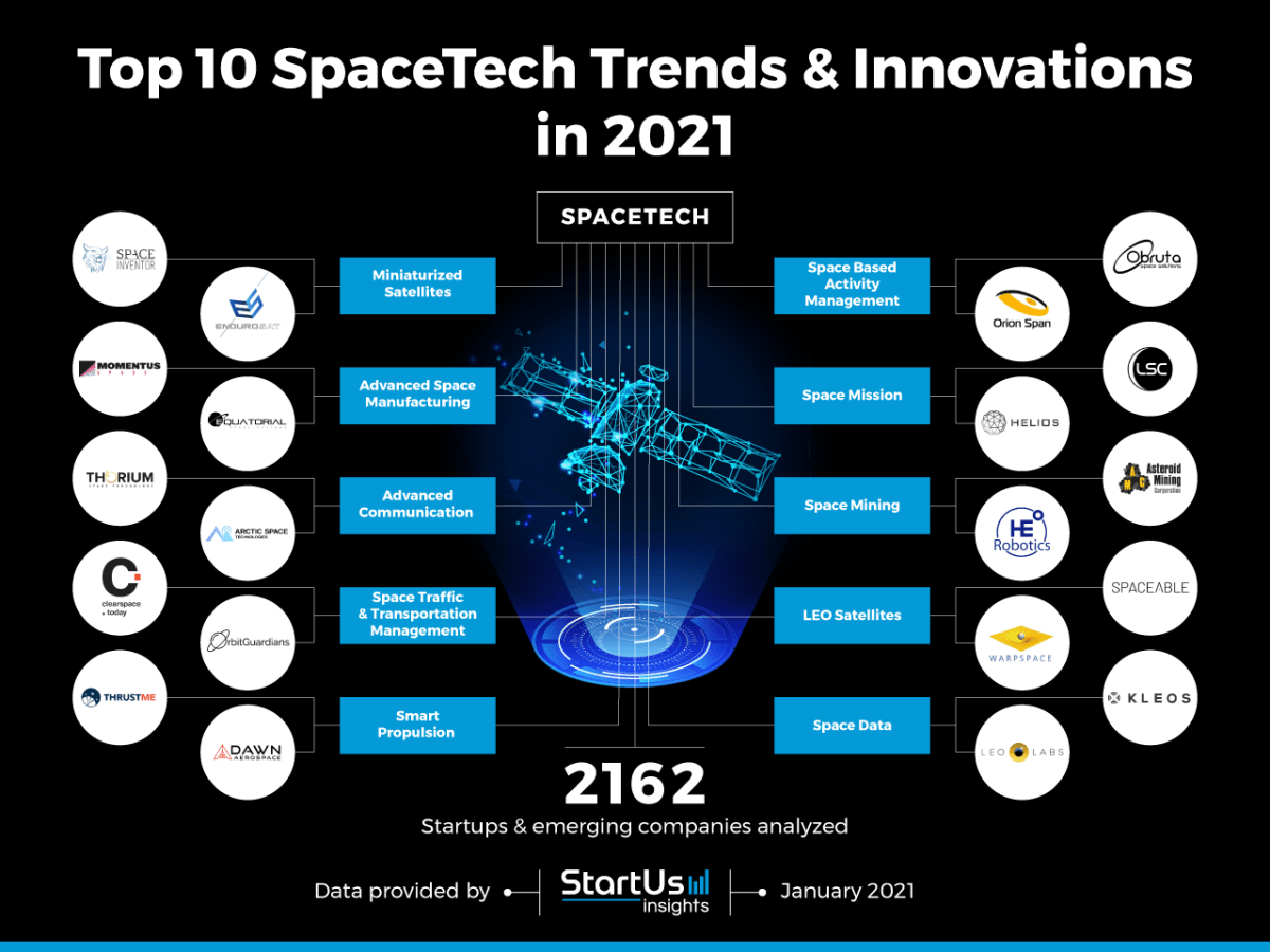 https://i2.wp.com/neoventures.net/wp-content/uploads/2021/02/SpaceTech-Startups-TrendResearch2020-InnovationMap-StartUs-Insights-noresize.png?fit=1200%2C900&ssl=1