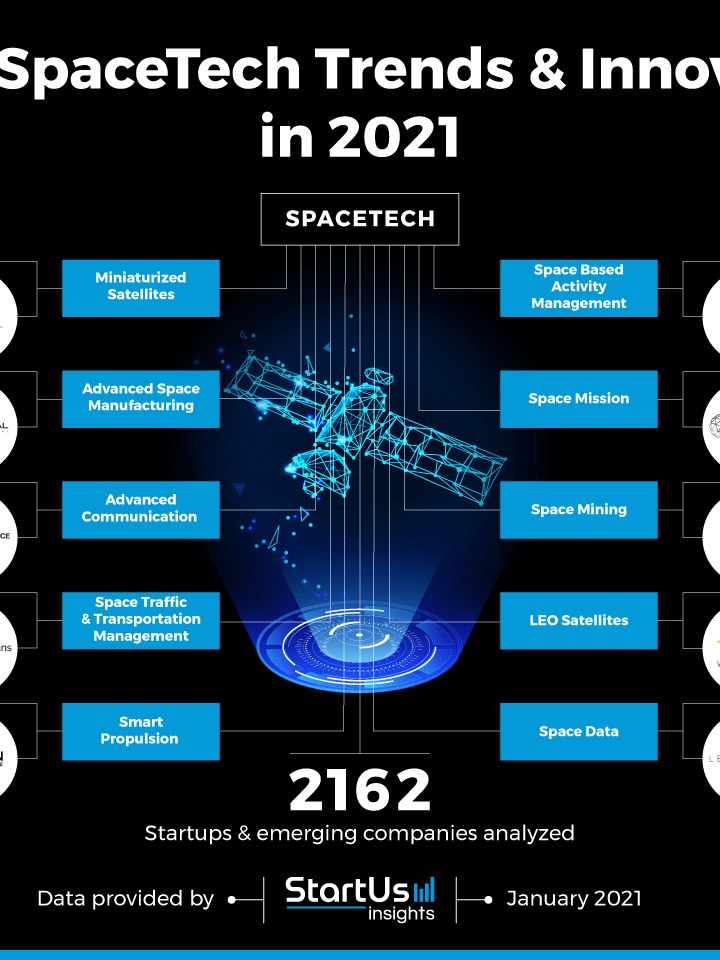 Top 10 SpaceTech Trends & Innovations in 2021