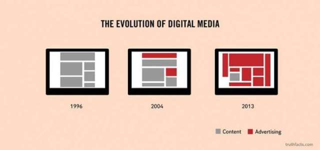 The Evolution of digital media